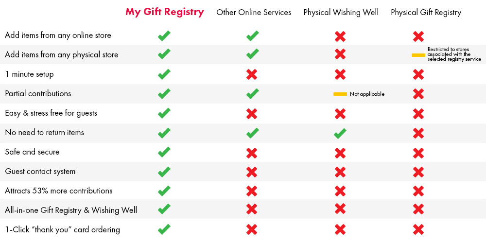 Gift registry comparison matrix